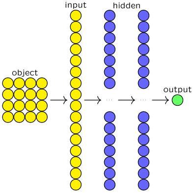 深度神经网络(DNN)图例
